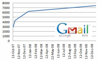 Grafico incremento GMail